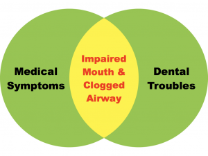 impaired mouth diagram