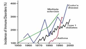 graph showing incidence of immune disorders